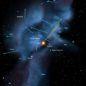 Local_Interstellar_Clouds_with_motion_arrows.jpg